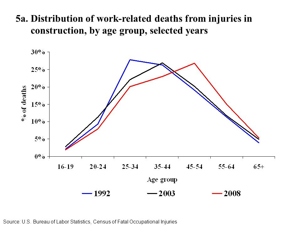 5a. Distribution of work-related deaths from injuries in construction, by age group, selected years Source: U.S. Bureau of Labor Statistics, Census of