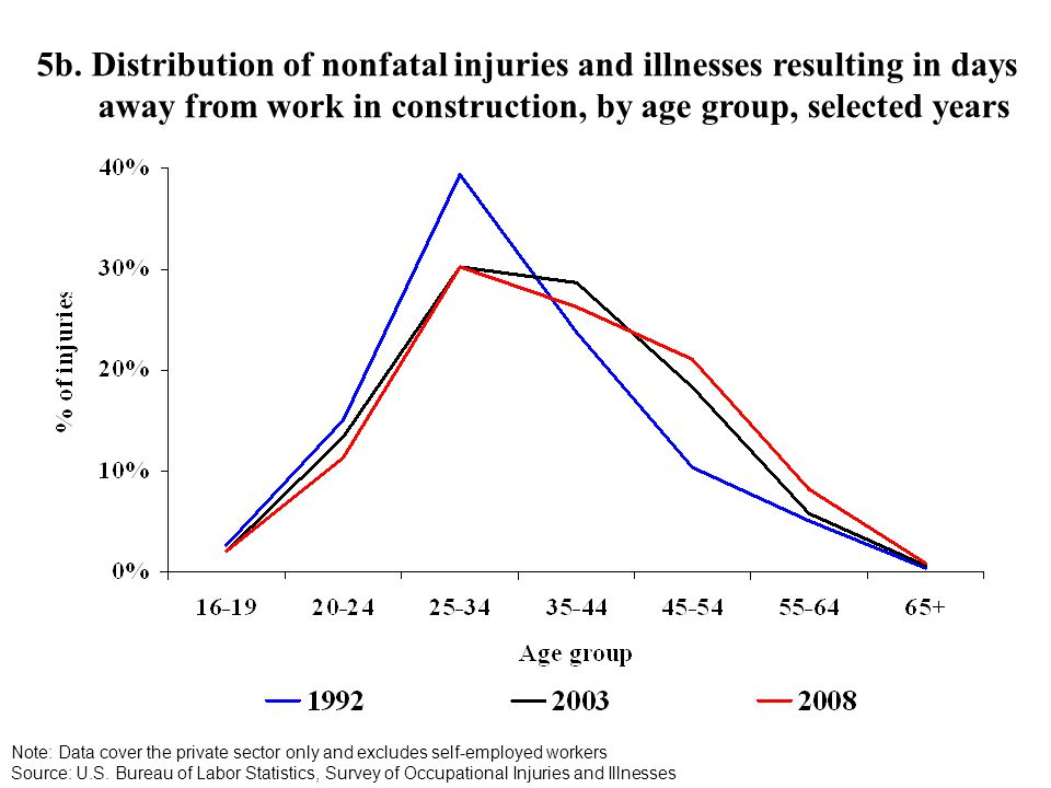5b. Distribution of nonfatal injuries and illnesses resulting in days away from work in construction, by age group, selected years Note: Data cover th