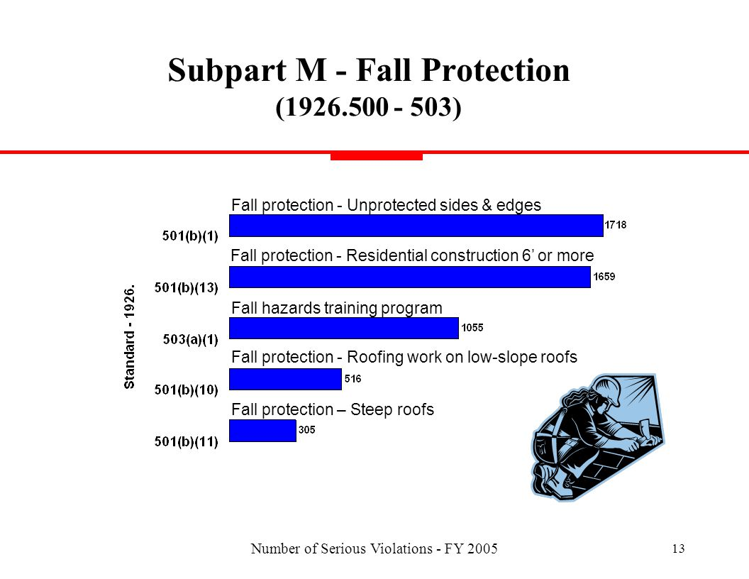 Number of Serious Violations - FY 2005 13 Subpart M - Fall Protection (1926.500 - 503) Fall protection - Residential construction 6 or more Fall hazards training program Fall protection - Unprotected sides & edges Fall protection - Roofing work on low-slope roofs Fall protection – Steep roofs
