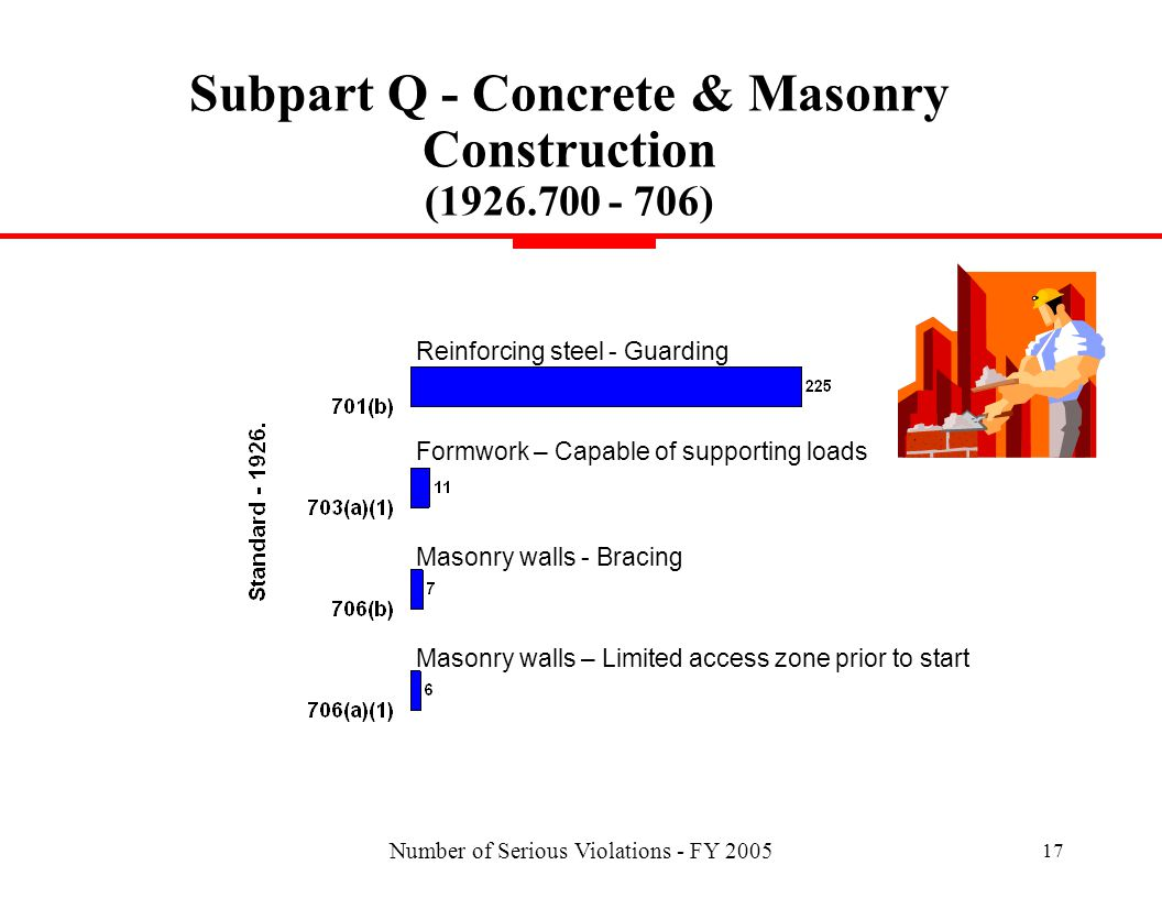 Number of Serious Violations - FY 2005 17 Subpart Q - Concrete & Masonry Construction (1926.700 - 706) Reinforcing steel - Guarding Masonry walls - Bracing Masonry walls – Limited access zone prior to start Formwork – Capable of supporting loads