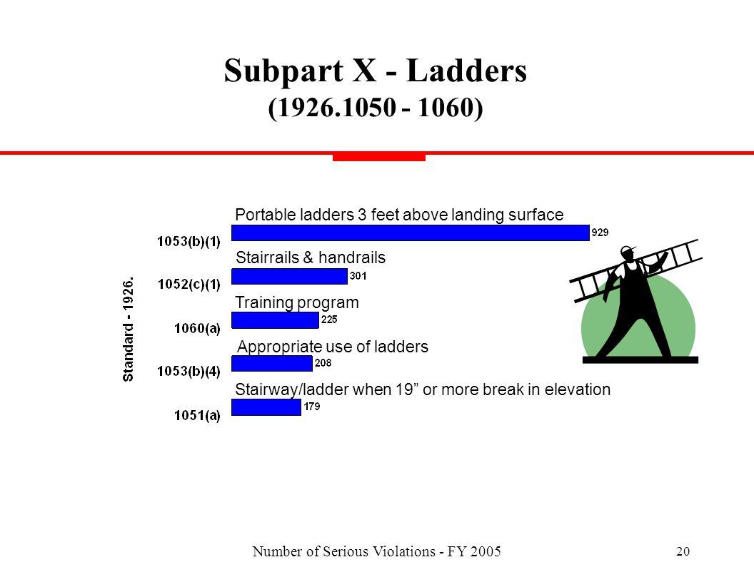 Number of Serious Violations - FY 2005 20 Subpart X - Ladders (1926.1050 - 1060) Stairrails & handrails Portable ladders 3 feet above landing surface Stairway/ladder when 19 or more break in elevation Training program Appropriate use of ladders