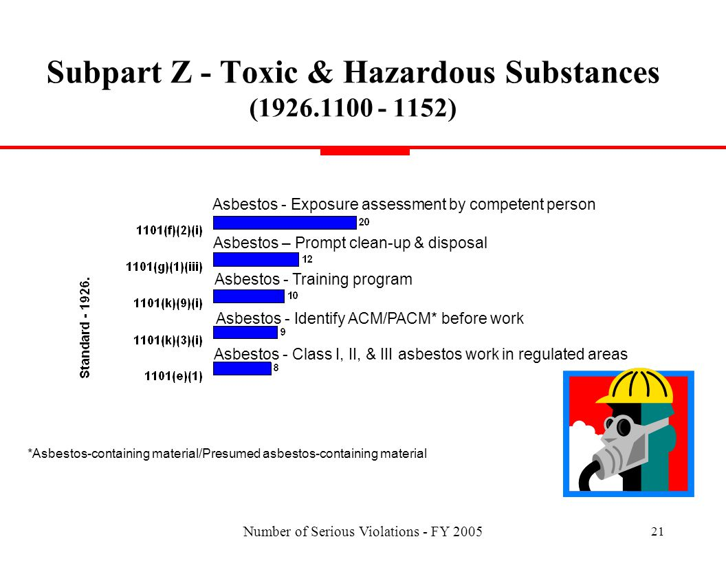 Number of Serious Violations - FY 2005 21 Subpart Z - Toxic & Hazardous Substances (1926.1100 - 1152) Asbestos - Exposure assessment by competent person Asbestos - Class I, II, & III asbestos work in regulated areas Asbestos – Prompt clean-up & disposal Asbestos - Training program Asbestos - Identify ACM/PACM* before work *Asbestos-containing material/Presumed asbestos-containing material