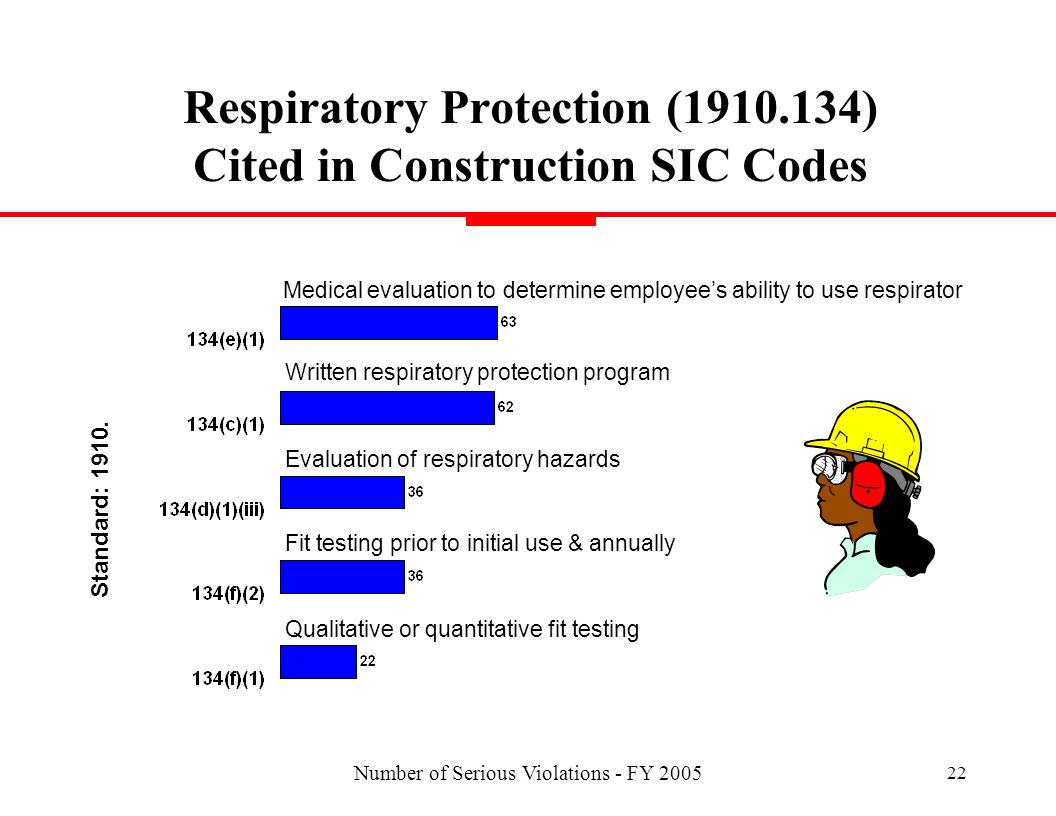 Number of Serious Violations - FY 2005 22 Respiratory Protection (1910.134) Cited in Construction SIC Codes Medical evaluation to determine employees ability to use respirator Fit testing prior to initial use & annually Evaluation of respiratory hazards Qualitative or quantitative fit testing Written respiratory protection program Standard: 1910.