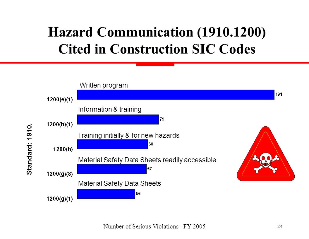 Number of Serious Violations - FY 2005 24 Hazard Communication (1910.1200) Cited in Construction SIC Codes Written program Information & training Material Safety Data Sheets readily accessible Training initially & for new hazards Material Safety Data Sheets Standard: 1910.