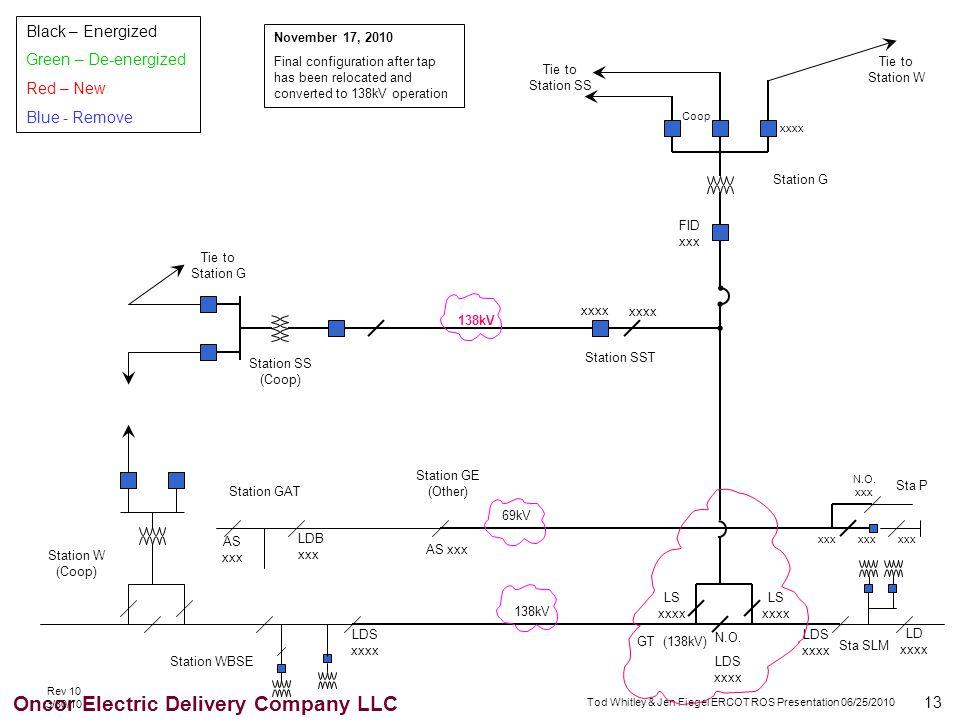 13 Oncor Electric Delivery Company LLC Tod Whitley & Jen Fiegel ERCOT ROS Presentation 06/25/2010 GT (138kV) xxxx 69kV 138kV AS xxx xxxx LDB xxx AS xx
