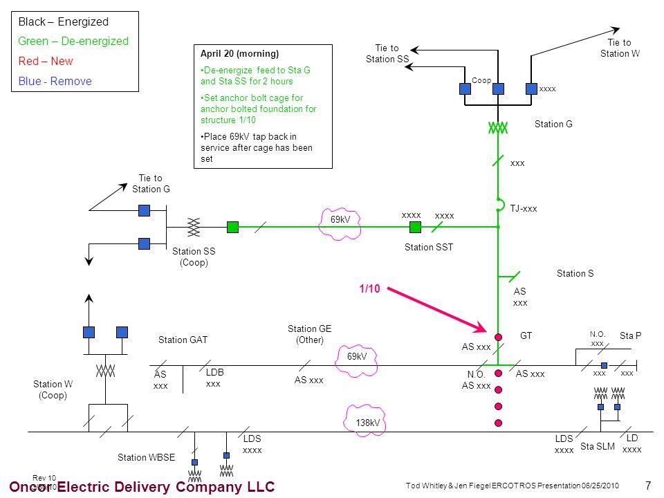 7 Oncor Electric Delivery Company LLC Tod Whitley & Jen Fiegel ERCOT ROS Presentation 06/25/2010 xxxx 69kV 138kV TJ-xxx xxx AS xxx xxxx AS xxx LDB xxx