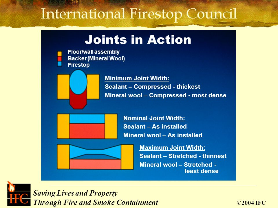 Saving Lives and Property Through Fire and Smoke Containment ©2004 IFC ASTM E 1399 Rate Joint TypeNo. of Cycles(Cycles/Min.) Thermal Expansion/Contrac