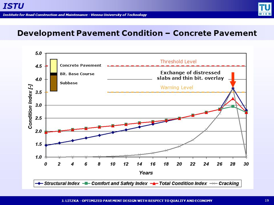 Institute for Road Construction and Maintenance - Vienna University of Technology ISTU J. LITZKA - OPTIMIZED PAVEMENT DESIGN WITH RESPECT TO QUALITY A