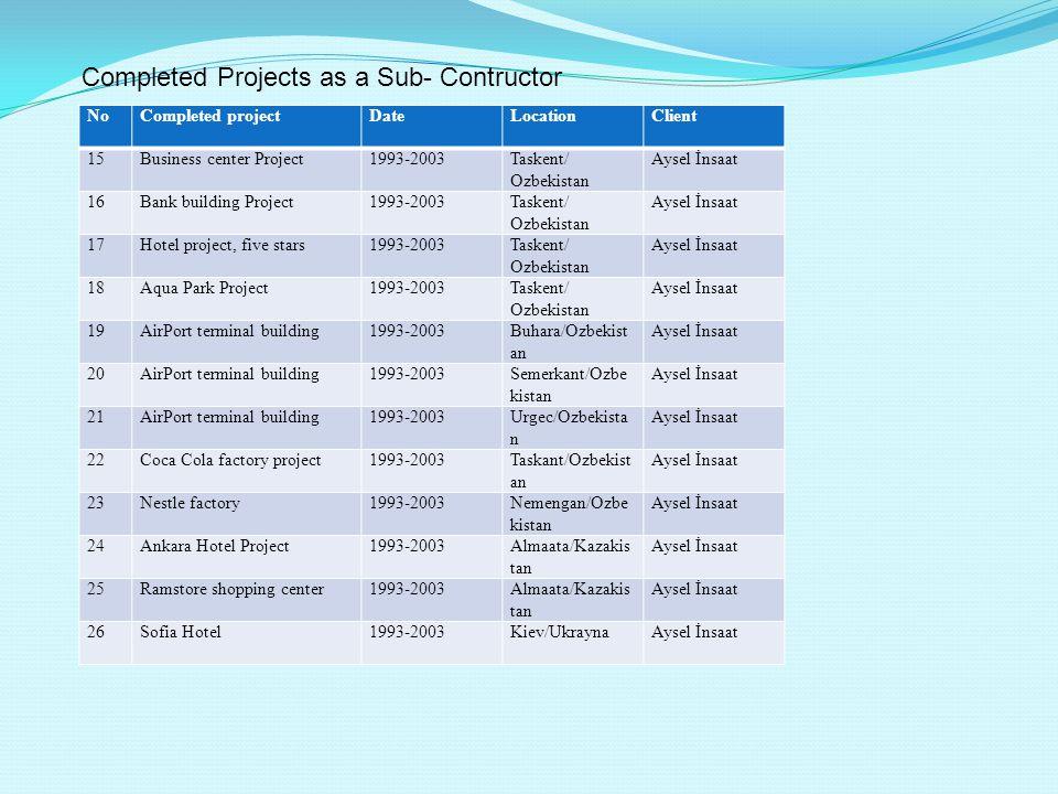 NoCompleted projectDateLocationClient 15Business center Project1993-2003Taskent/ Ozbekistan Aysel İnsaat 16Bank building Project1993-2003Taskent/ Ozbe