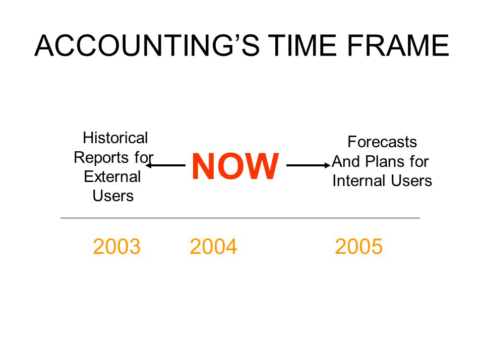 ACCOUNTINGS TIME FRAME NOW 200320042005 Historical Reports for External Users Forecasts And Plans for Internal Users