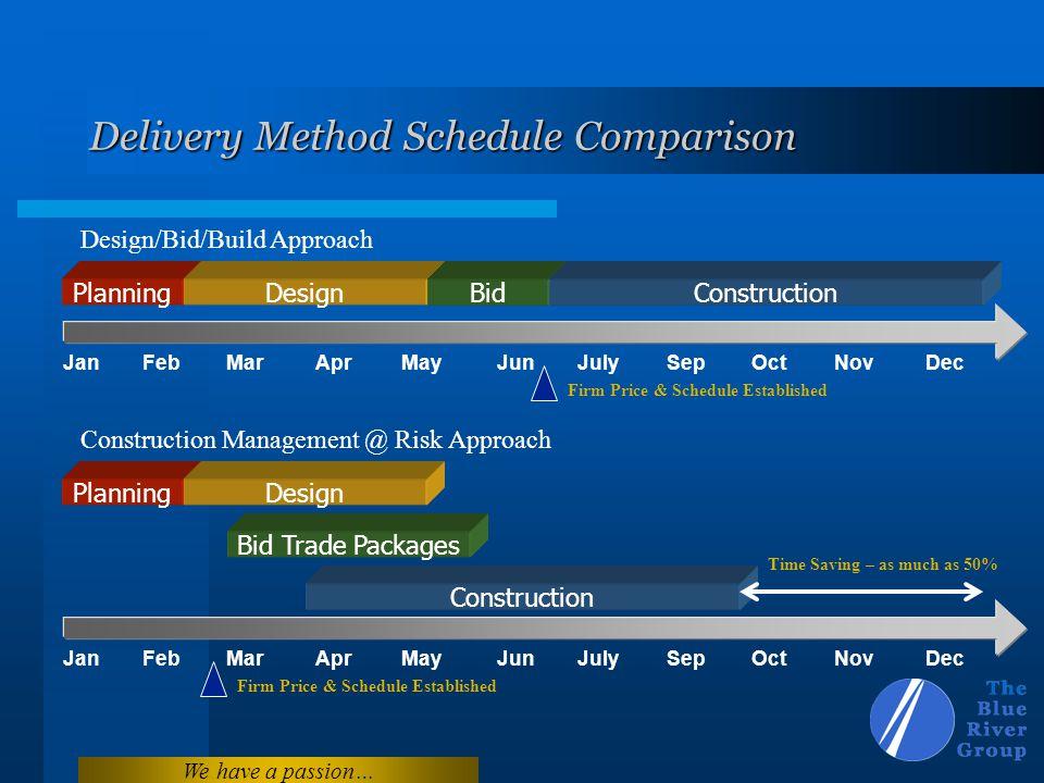 We have a passion… Delivery Method Schedule Comparison JanFebMarAprMayJunJulySepOctNovDec PlanningDesignBidConstruction JanFebMarAprMayJunJulySepOctNo
