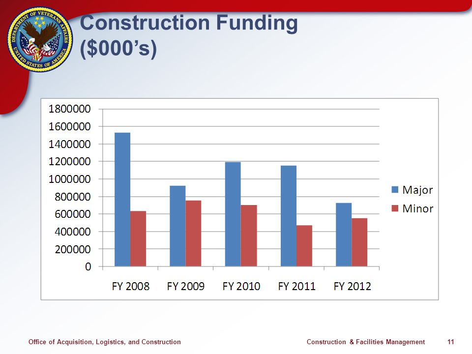 Office of Acquisition, Logistics, and Construction Construction & Facilities Management 11 Construction Funding ($000s)