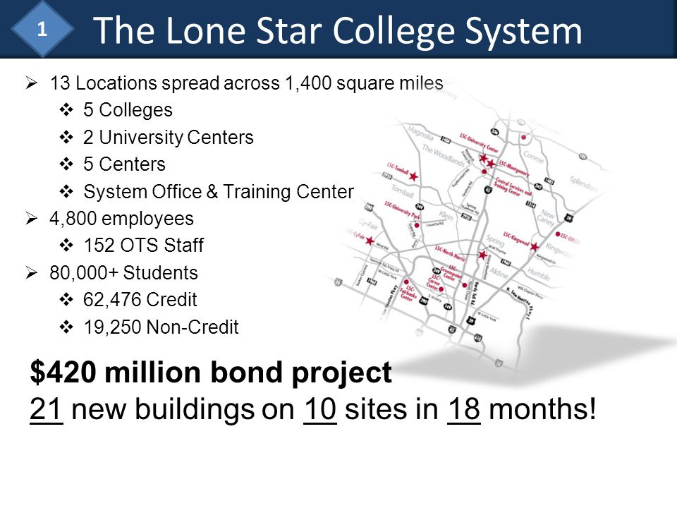 The Lone Star College System 13 Locations spread across 1,400 square miles 5 Colleges 2 University Centers 5 Centers System Office & Training Center 4