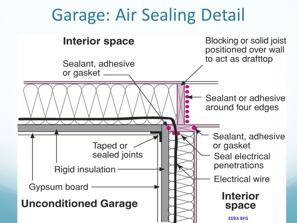 Garage: Air Sealing Detail 18 EEBA BFG