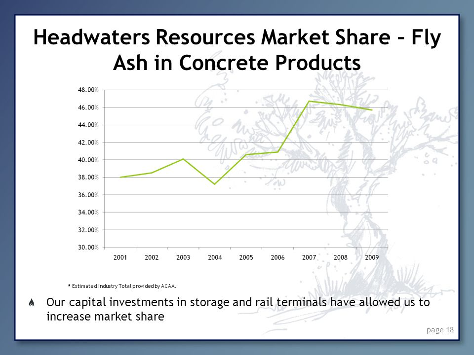 page 18 Headwaters Resources Market Share – Fly Ash in Concrete Products Our capital investments in storage and rail terminals have allowed us to incr