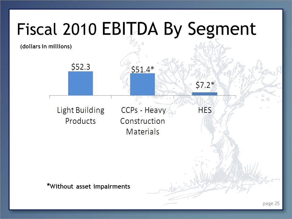 Fiscal 2010 EBITDA By Segment page 25 (dollars in millions) * Without asset impairments