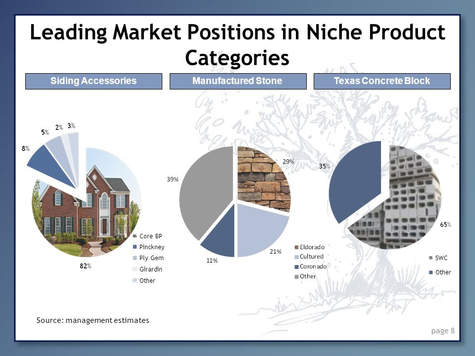 page 8 Leading Market Positions in Niche Product Categories Source: management estimates Siding AccessoriesManufactured StoneTexas Concrete Block SWC