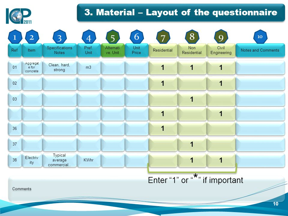 3. Material – Layout of the questionnaire Ref Item Specifications Notes Pref. Unit Alternati ve. Unit Unit Price Residential Non Residential Civil Eng