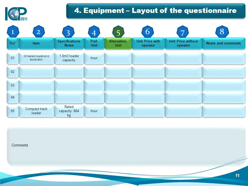 4. Equipment – Layout of the questionnaire Ref Item Specifications Notes Pref.