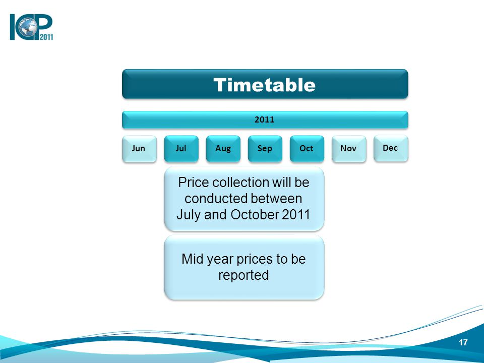 2011 Timetable Price collection will be conducted between July and October 2011 Jun Jul Aug Sep Oct Nov Dec Mid year prices to be reported 17