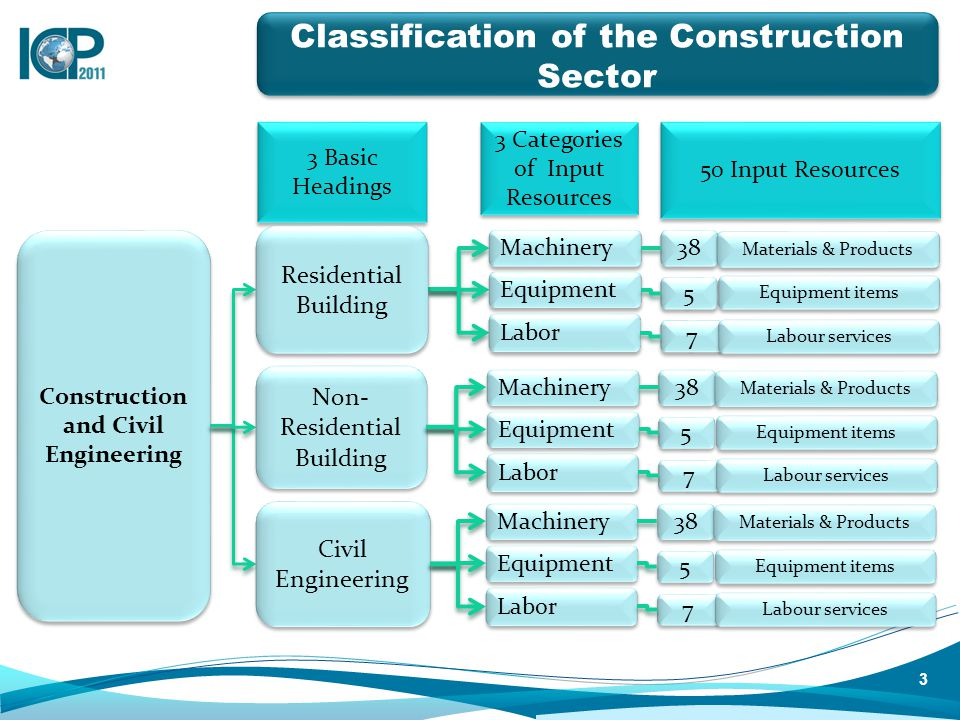 Classification of the Construction Sector Construction and Civil Engineering 3 3 Basic Headings 3 Categories of Input Resources 50 Input Resources Residential Building Civil Engineering Non- Residential Building Machinery Equipment Labor 38 5 5 7 7 Materials & Products Equipment items Labour services Machinery Equipment Labor 38 5 5 7 7 Materials & Products Equipment items Labour services Machinery Equipment Labor 38 5 5 7 7 Materials & Products Equipment items Labour services