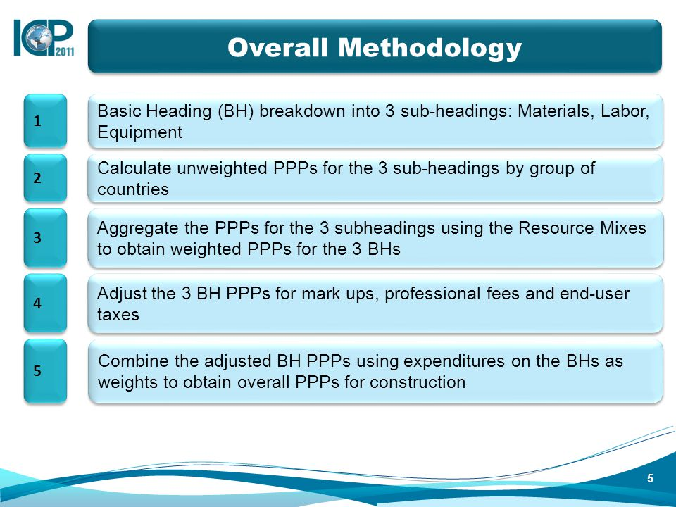 Calculate unweighted PPPs for the 3 sub-headings by group of countries Basic Heading (BH) breakdown into 3 sub-headings: Materials, Labor, Equipment A