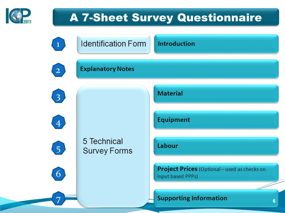 Material Introduction A 7-Sheet Survey Questionnaire Equipment Labour Project Prices (Optional – used as checks on input based PPPs) Explanatory Notes