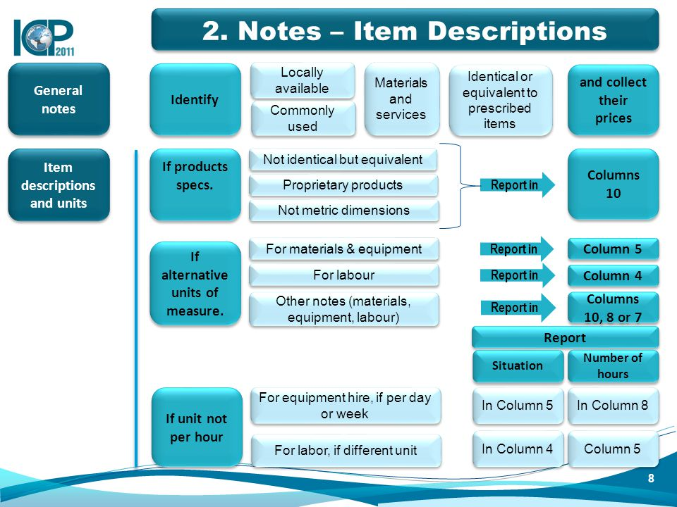 General notes Identify 1 Locally available Commonly used Identical or equivalent to prescribed items Materials and services and collect their prices I