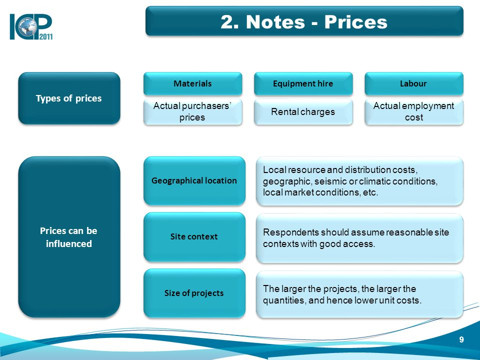 Types of prices Geographical location Local resource and distribution costs, geographic, seismic or climatic conditions, local market conditions, etc.