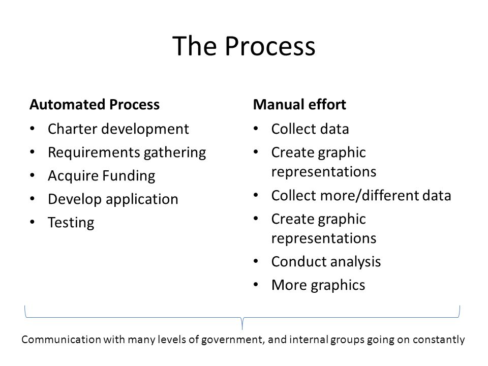 The Process Automated Process Charter development Requirements gathering Acquire Funding Develop application Testing Manual effort Collect data Create