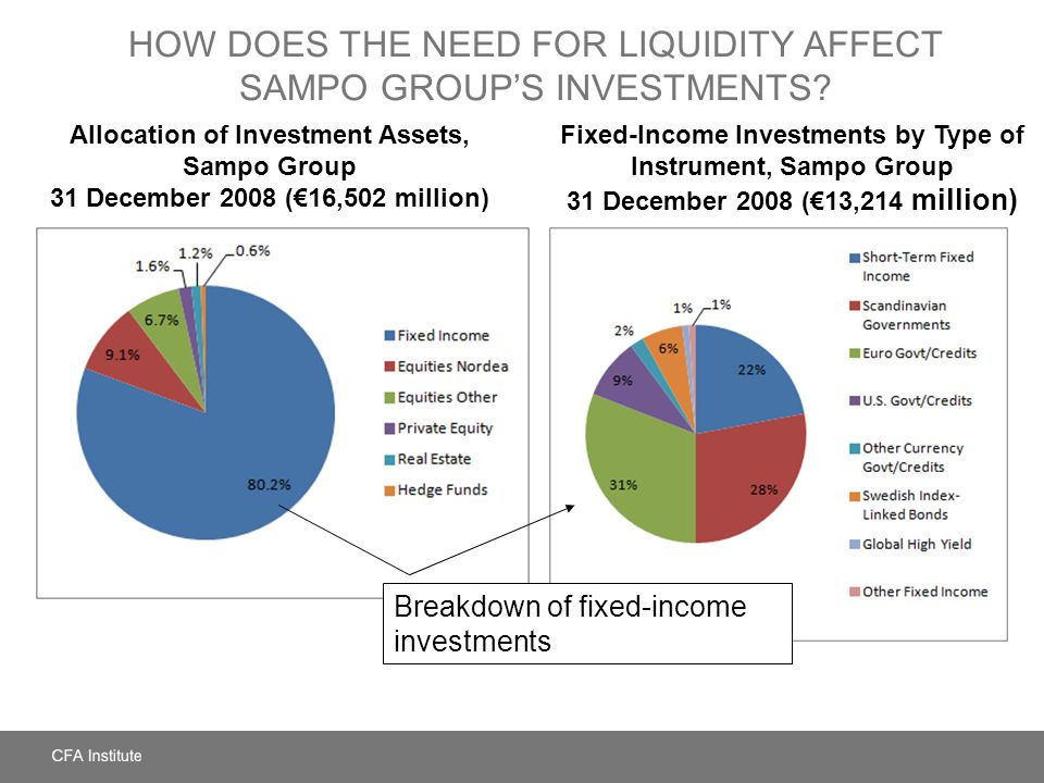 HOW DOES THE NEED FOR LIQUIDITY AFFECT SAMPO GROUPS INVESTMENTS? Allocation of Investment Assets, Sampo Group 31 December 2008 (16,502 million) Fixed-