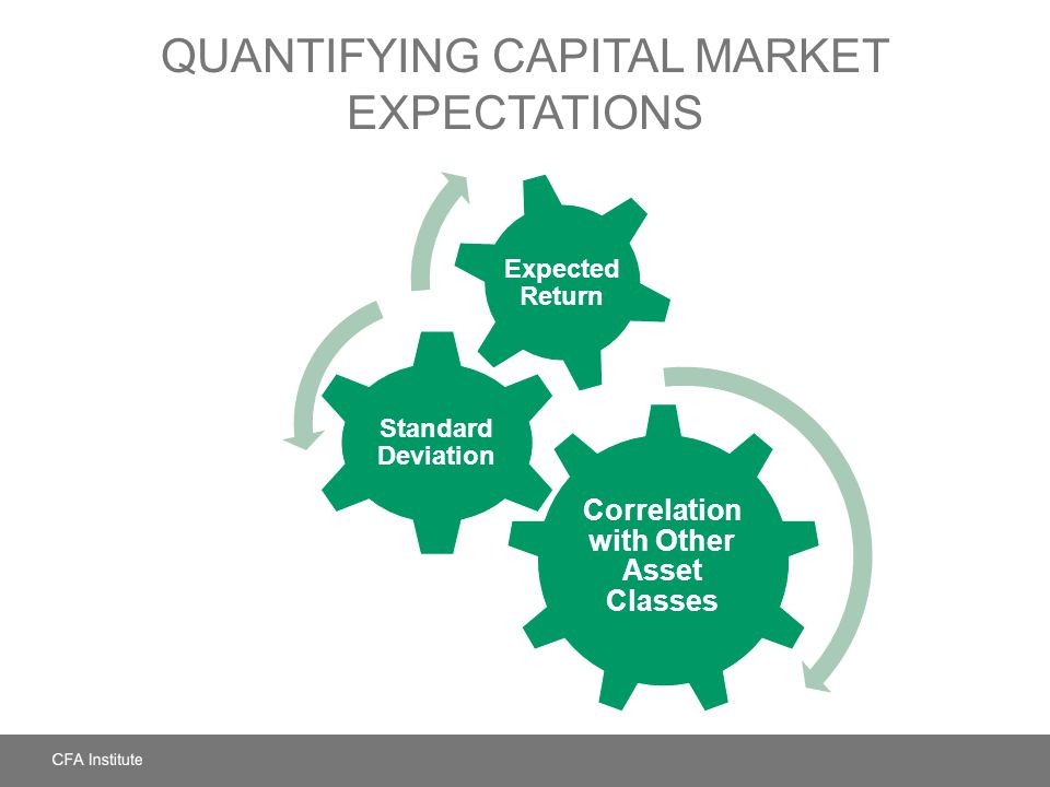 QUANTIFYING CAPITAL MARKET EXPECTATIONS Correlation with Other Asset Classes Standard Deviation Expected Return