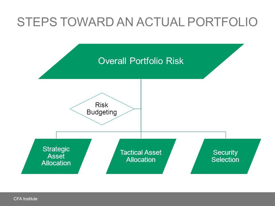STEPS TOWARD AN ACTUAL PORTFOLIO Overall Portfolio Risk Strategic Asset Allocation Tactical Asset Allocation Security Selection Risk Budgeting