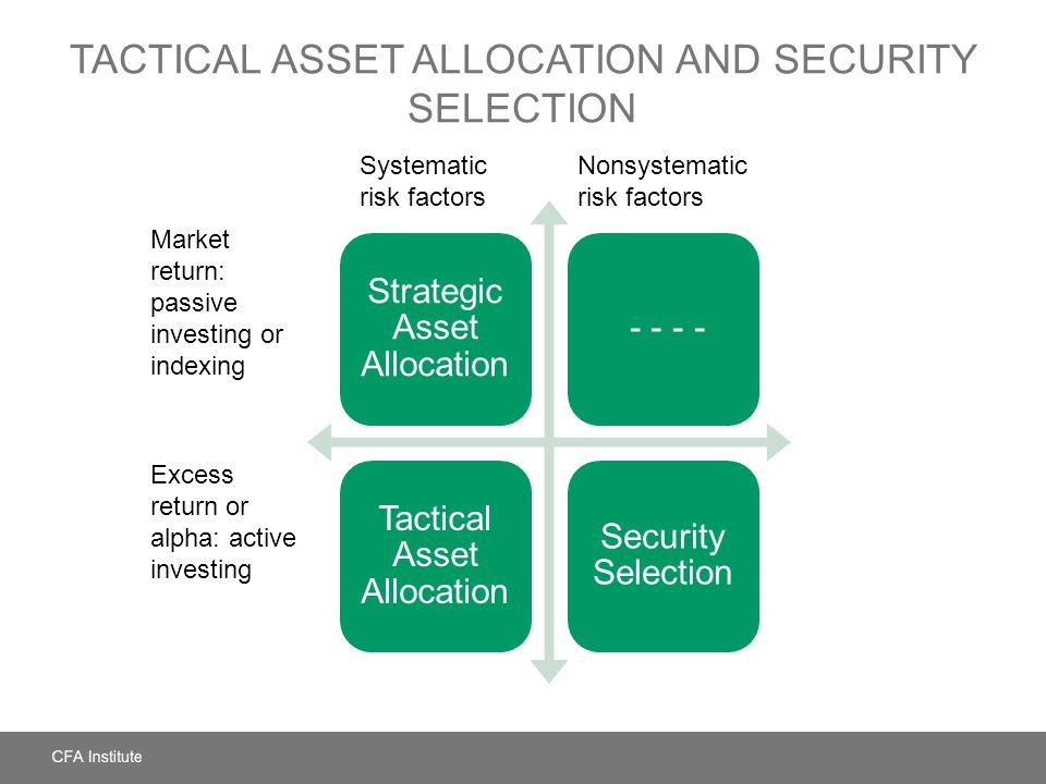 TACTICAL ASSET ALLOCATION AND SECURITY SELECTION Strategic Asset Allocation - - - - Tactical Asset Allocation Security Selection Nonsystematic risk fa