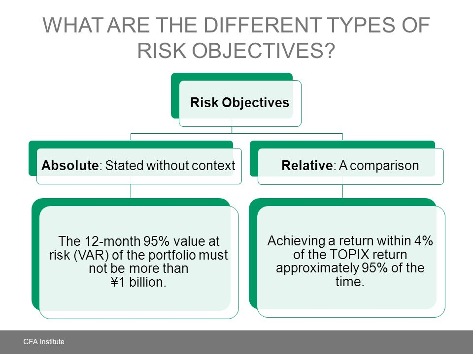 WHAT ARE THE DIFFERENT TYPES OF RISK OBJECTIVES? Risk Objectives Absolute: Stated without context The 12-month 95% value at risk (VAR) of the portfoli