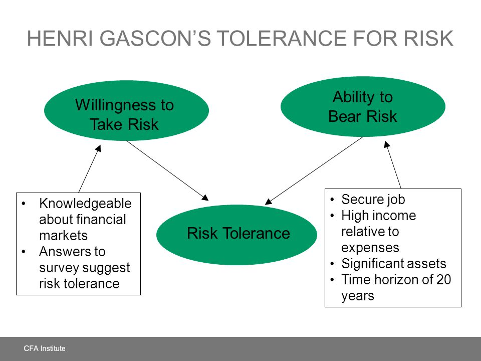 HENRI GASCONS TOLERANCE FOR RISK Risk Tolerance Willingness to Take Risk Ability to Bear Risk Secure job High income relative to expenses Significant