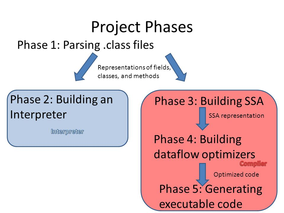 Project Phases Phase 1: Parsing.class files Representations of fields, classes, and methods Phase 2: Building an Interpreter Phase 3: Building SSA SSA