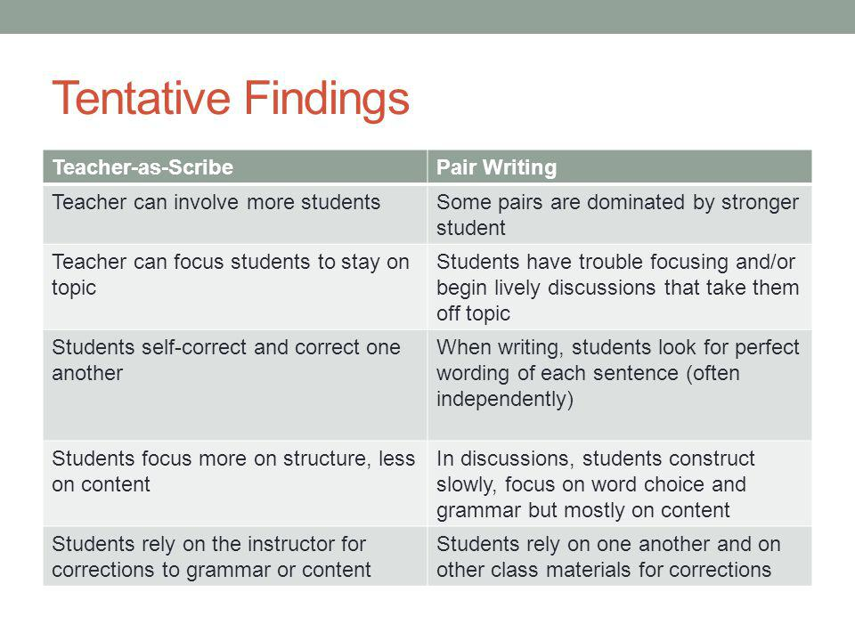 Tentative Findings Teacher-as-ScribePair Writing Teacher can involve more studentsSome pairs are dominated by stronger student Teacher can focus stude