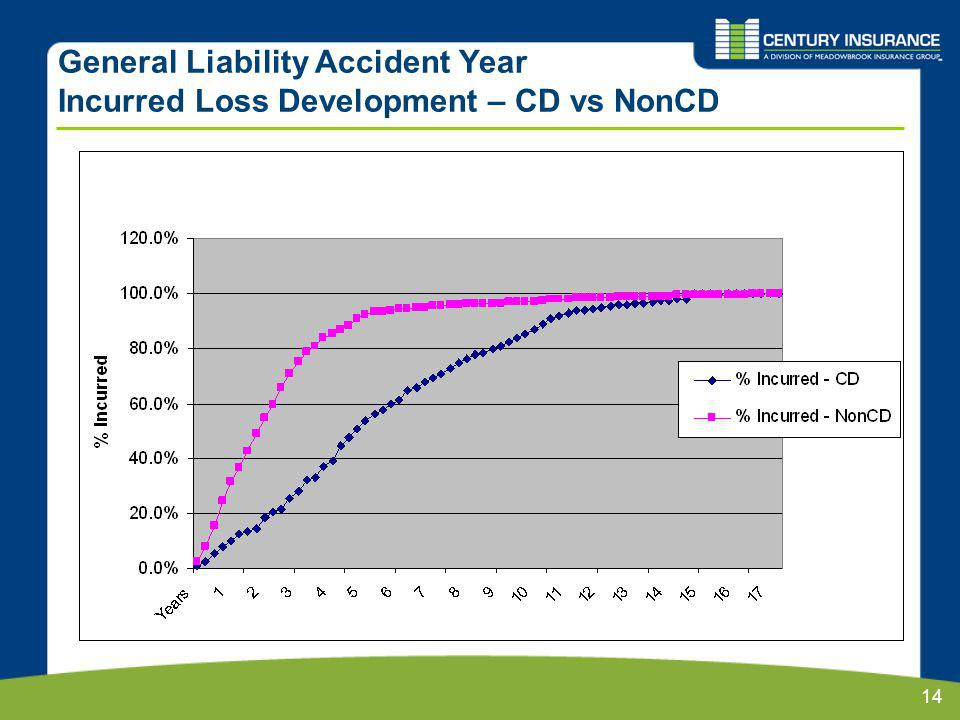 14 General Liability Accident Year Incurred Loss Development – CD vs NonCD
