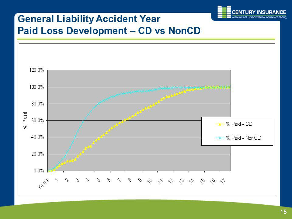 15 General Liability Accident Year Paid Loss Development – CD vs NonCD