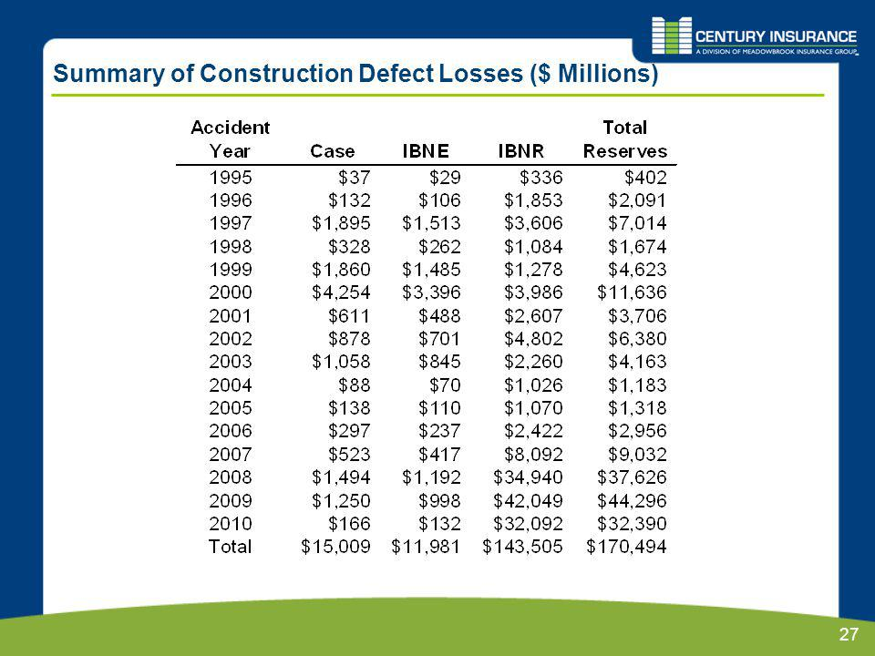 27 Summary of Construction Defect Losses ($ Millions)