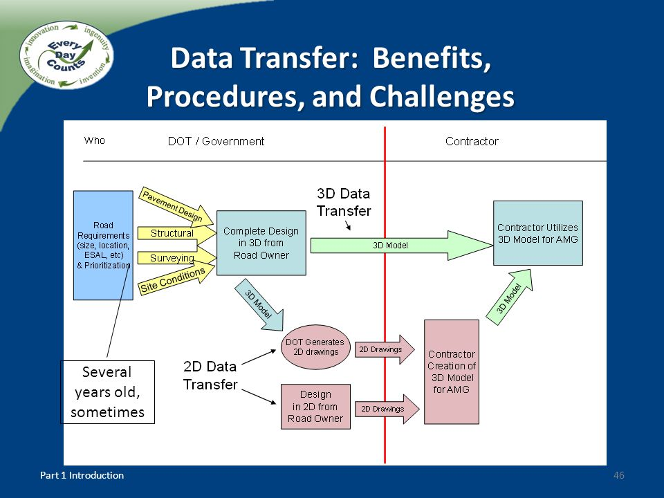 46 Several years old, sometimes Data Transfer: Benefits, Procedures, and Challenges Part 1 Introduction