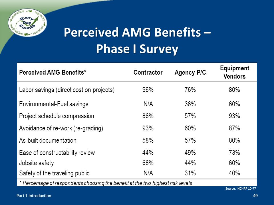 Perceived AMG Benefits – Phase I Survey 49 Perceived AMG Benefits*ContractorAgency P/C Equipment Vendors Labor savings (direct cost on projects)96%76%