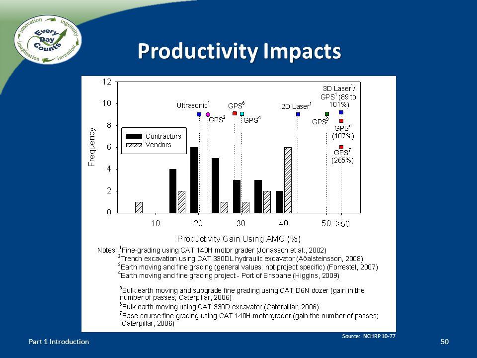 Productivity Impacts 50Part 1 Introduction Source: NCHRP 10-77