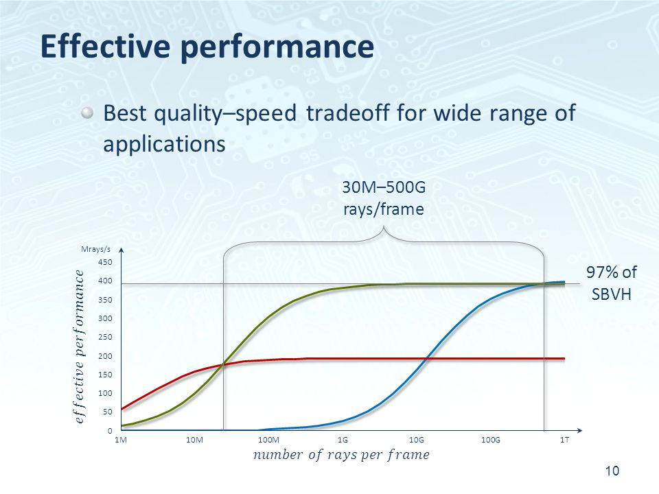 Effective performance 10 30M–500G rays/frame 97% of SBVH Mrays/s Best quality–speed tradeoff for wide range of applications