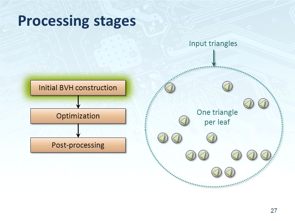 Processing stages 27 Initial BVH construction Post-processing Optimization Input triangles One triangle per leaf