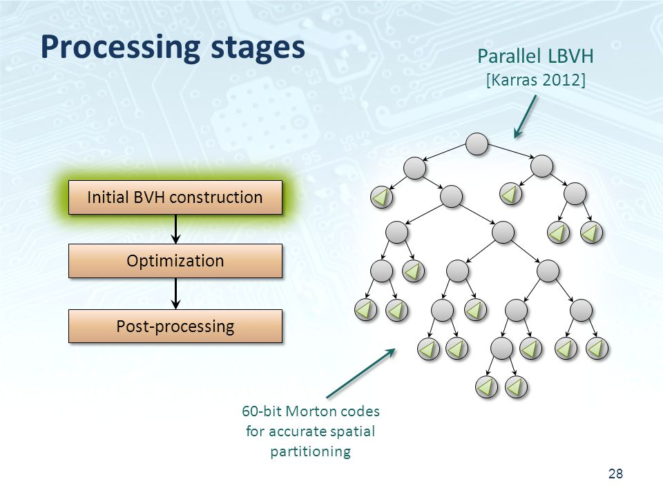 Processing stages 28 Initial BVH construction Post-processing Optimization Parallel LBVH [Karras 2012] 60-bit Morton codes for accurate spatial partitioning