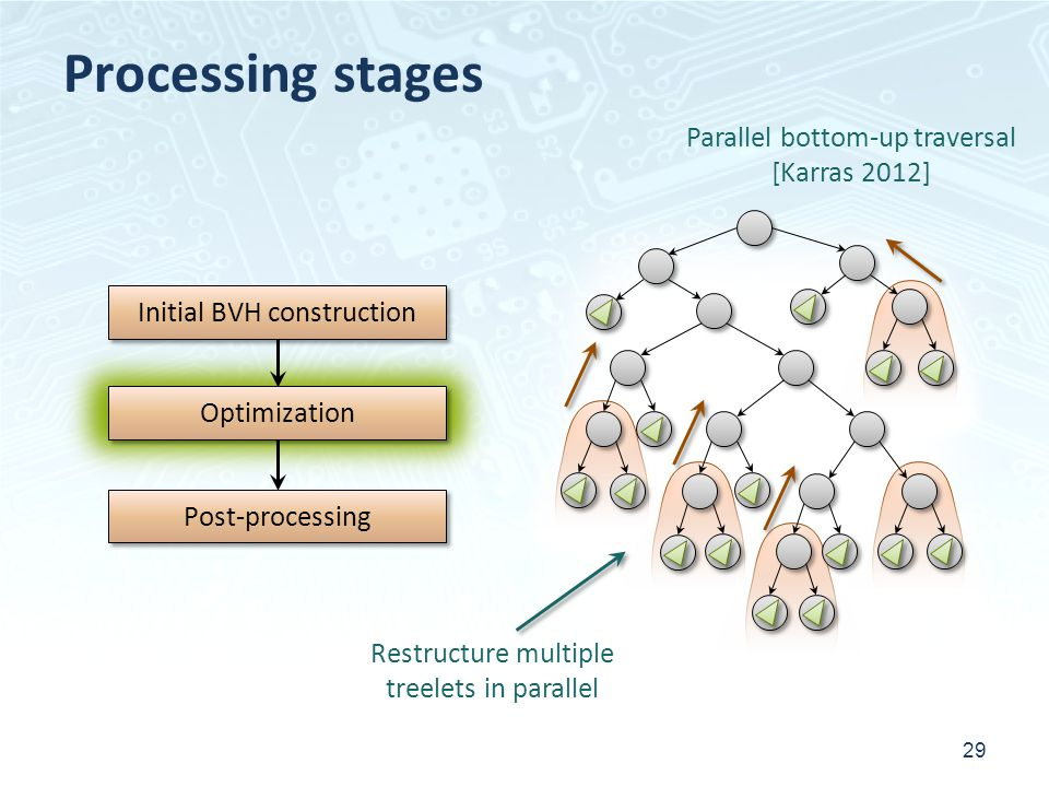 Processing stages 29 Initial BVH construction Post-processing Optimization Parallel bottom-up traversal [Karras 2012] Restructure multiple treelets in parallel