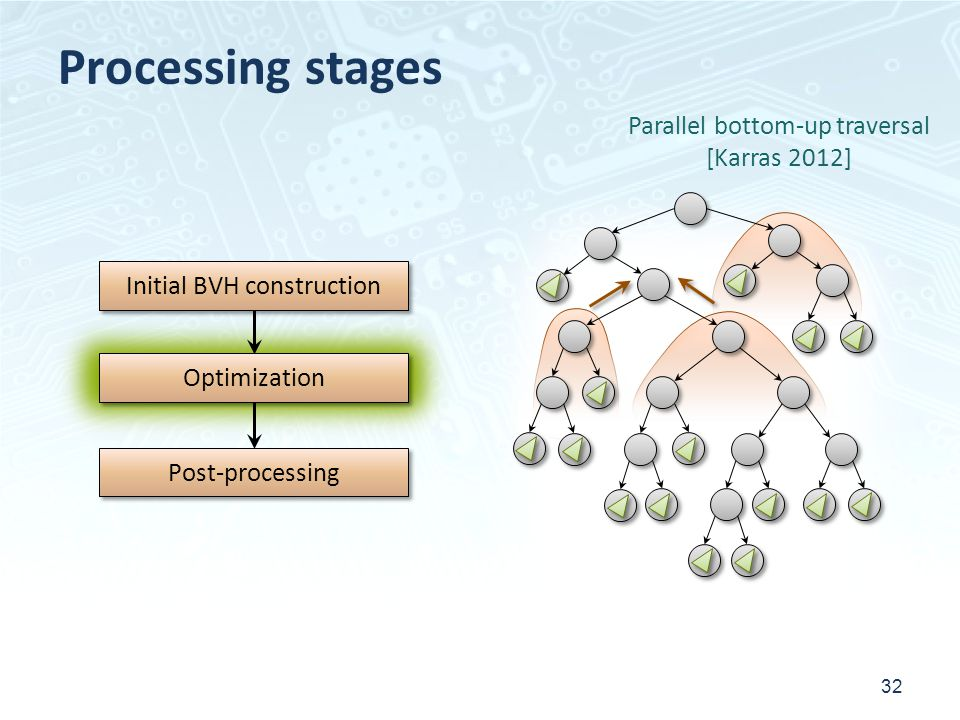 Processing stages 32 Initial BVH construction Post-processing Optimization Parallel bottom-up traversal [Karras 2012]