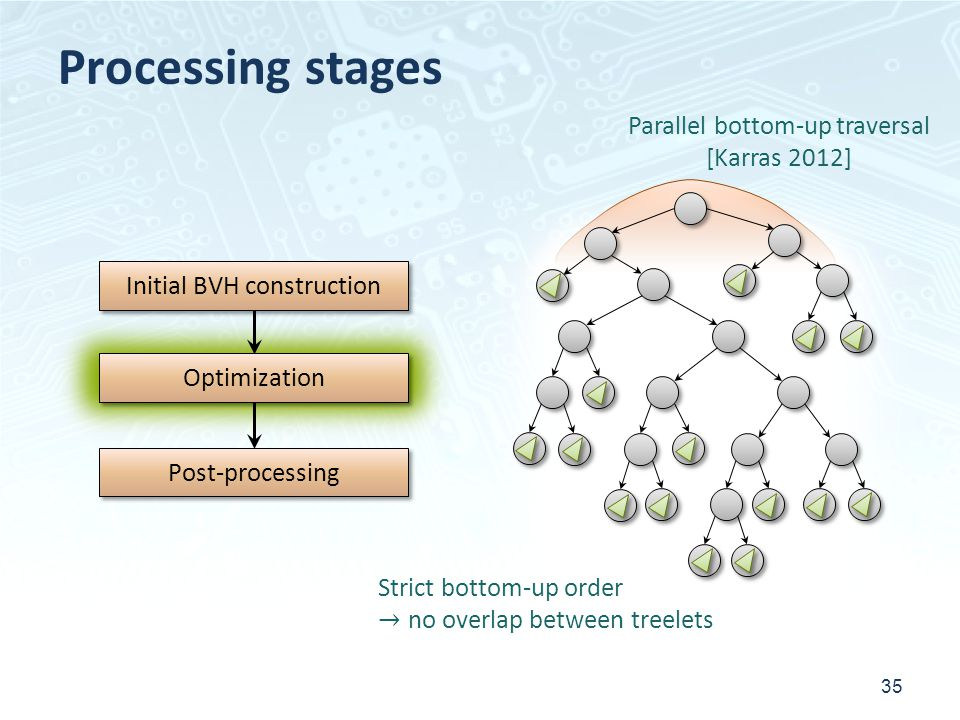 Processing stages 35 Initial BVH construction Post-processing Optimization Parallel bottom-up traversal [Karras 2012] Strict bottom-up order no overlap between treelets